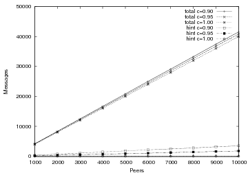 CiNiSMO - Concurrent Network Simulator in Mozart-Oz